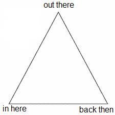 Triangle of insight